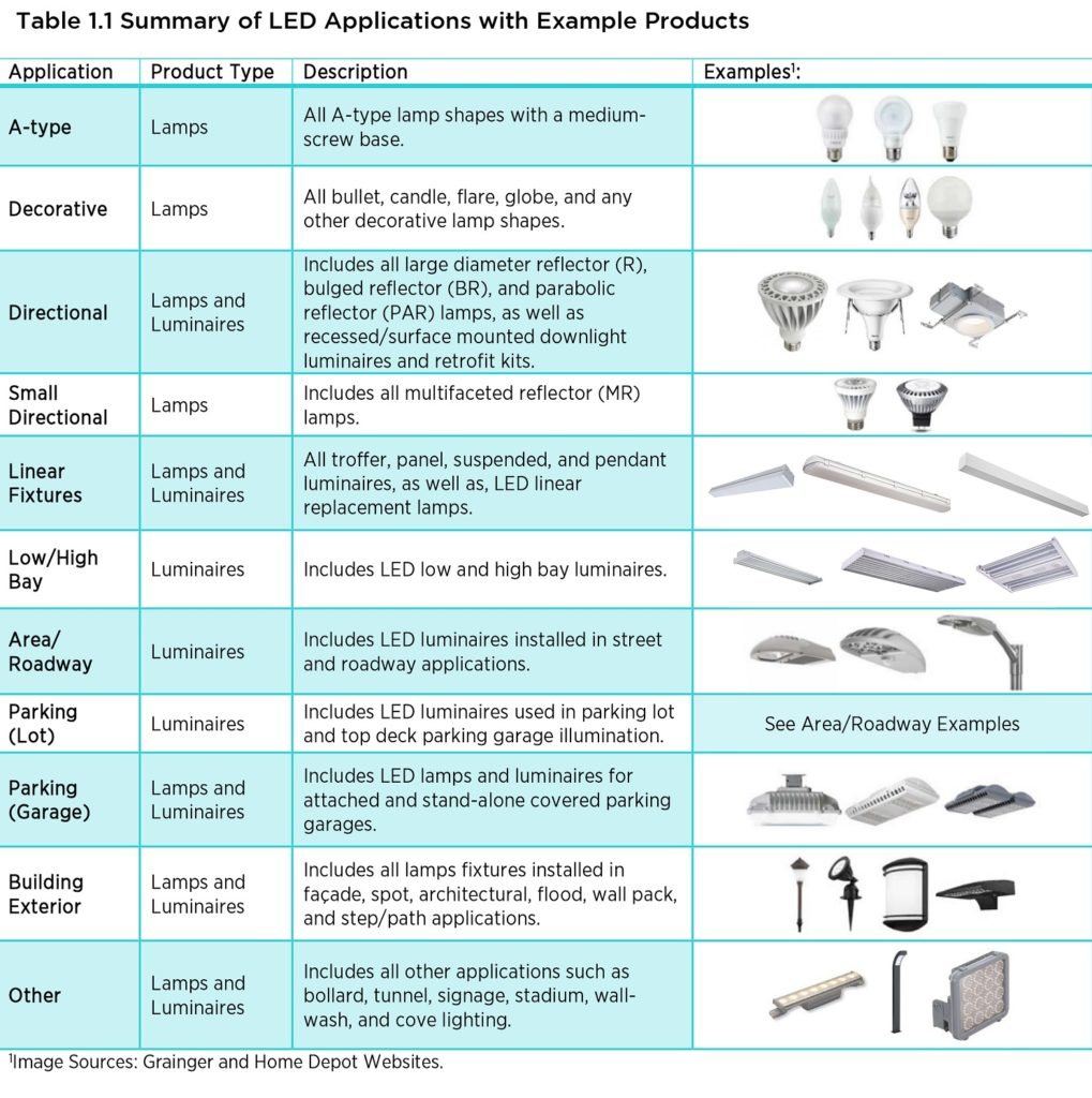 different types of lighting fixtures. Table 1.1 Indicates Which LED Product Types (lamps And/or Luminaires) Are Analyzed Within Each Of The Applications, Provides A Description, And Includes Different Lighting Fixtures F