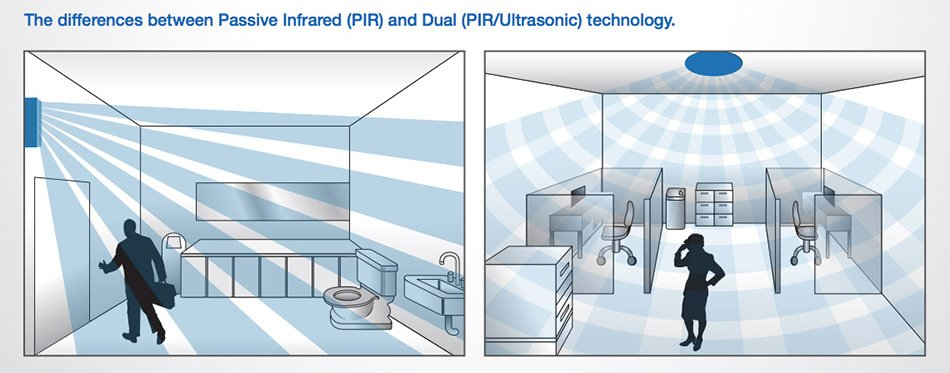 What S The Difference Between Pir Ultrasonic Microwave