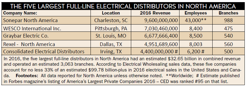 Very largest electrical distributors in this year's 2017 Top