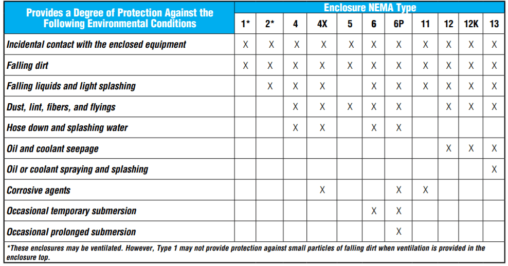 Comparison of Non-Hazardous Applications for Indoor Locations