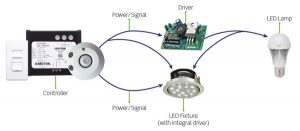 LED lighting controller