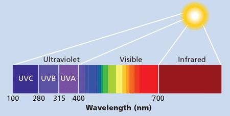 UV wavelength light