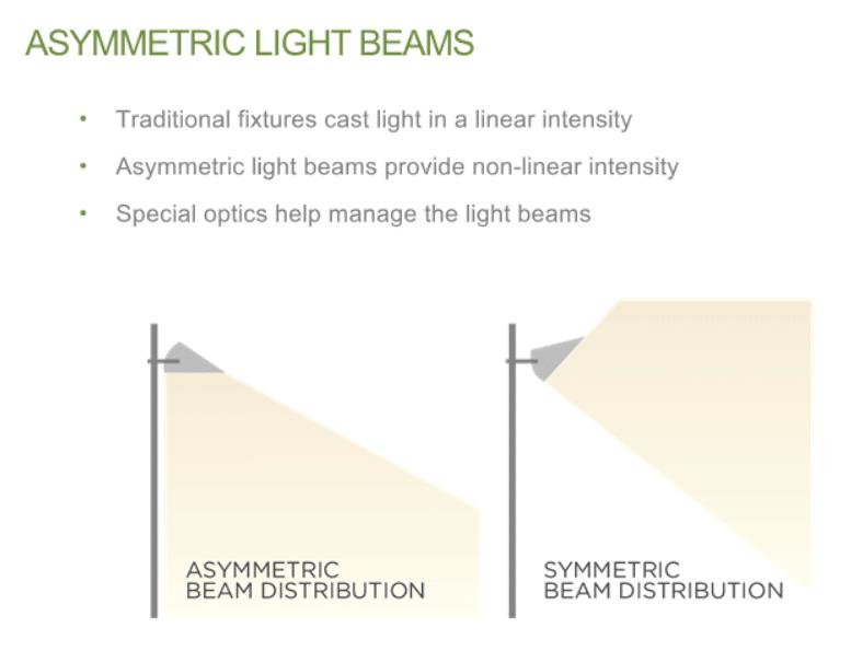 asymmetric light and symmetric light