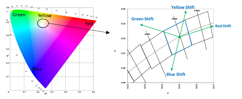 1976 CIE chromaticity diagram (
