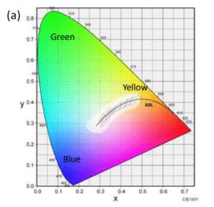 CIE 1976 chromaticity diagram (a)