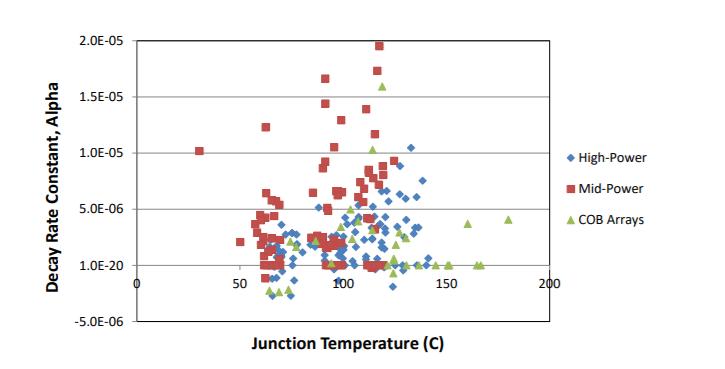 Junction Temperature (C)